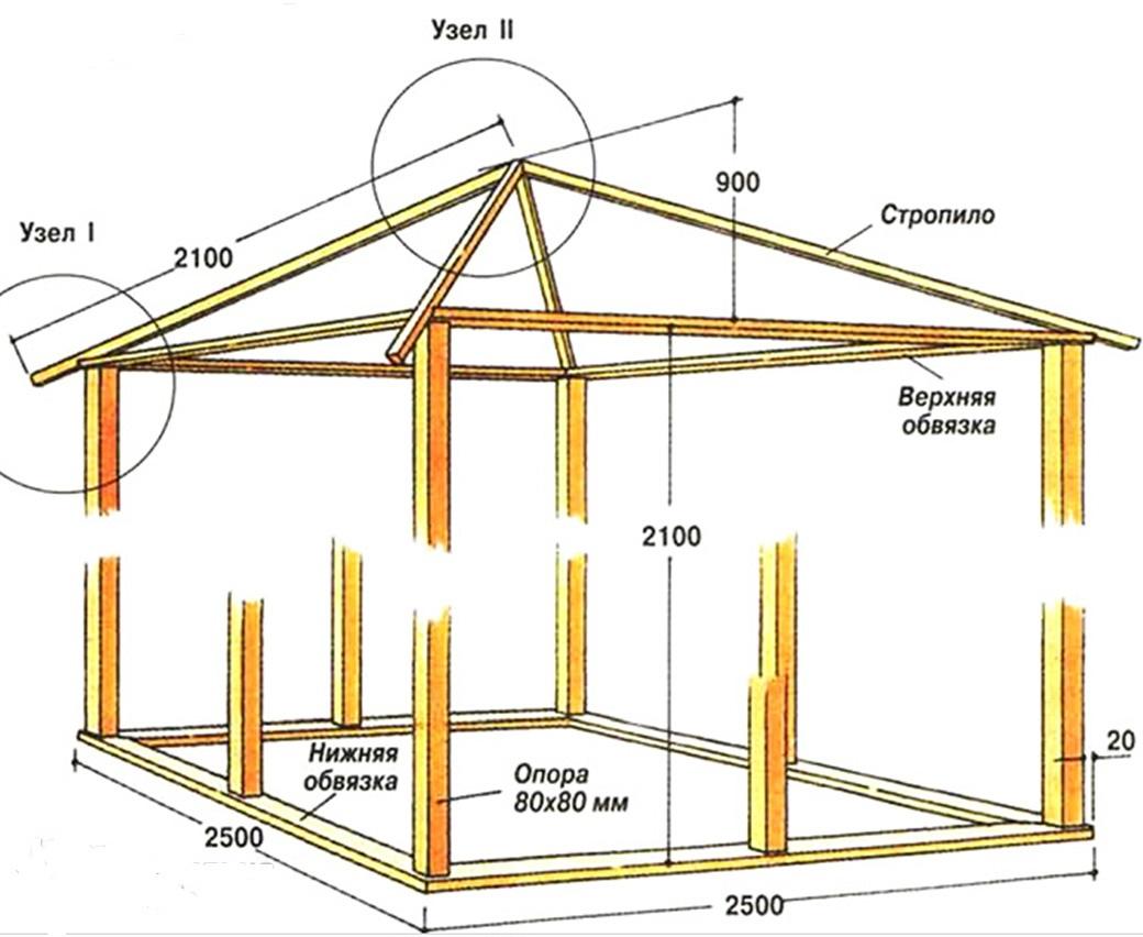 Односкатная крыша на беседку чертежи и