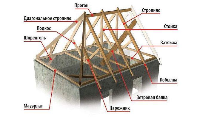 Крыша с пояснениями