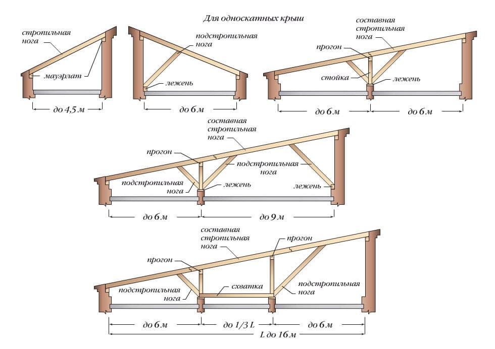 Варианты установки стропил для односкатной крыши с пояснениями
