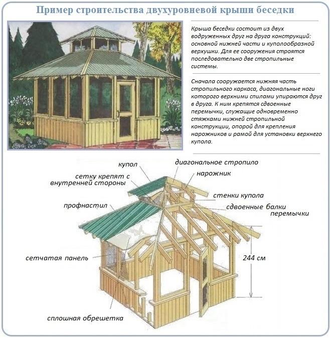 Устройство и строительство двухъярусной крыши