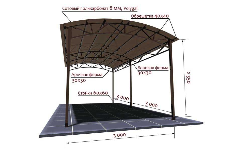 Размеры арочной формы