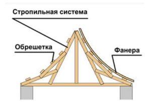 Простой вариант возведения китайской крыши