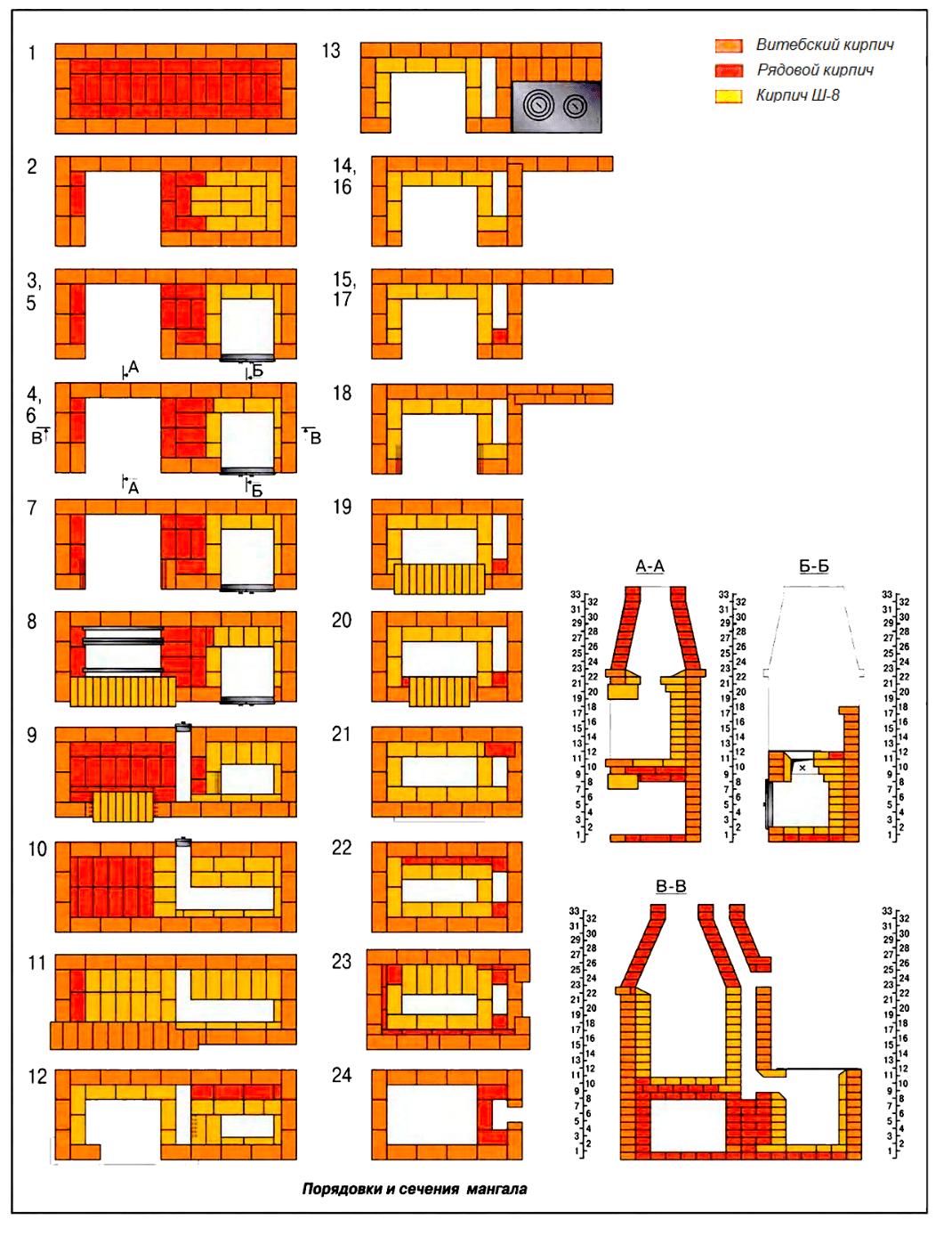 Порядовка кирпича из мангала